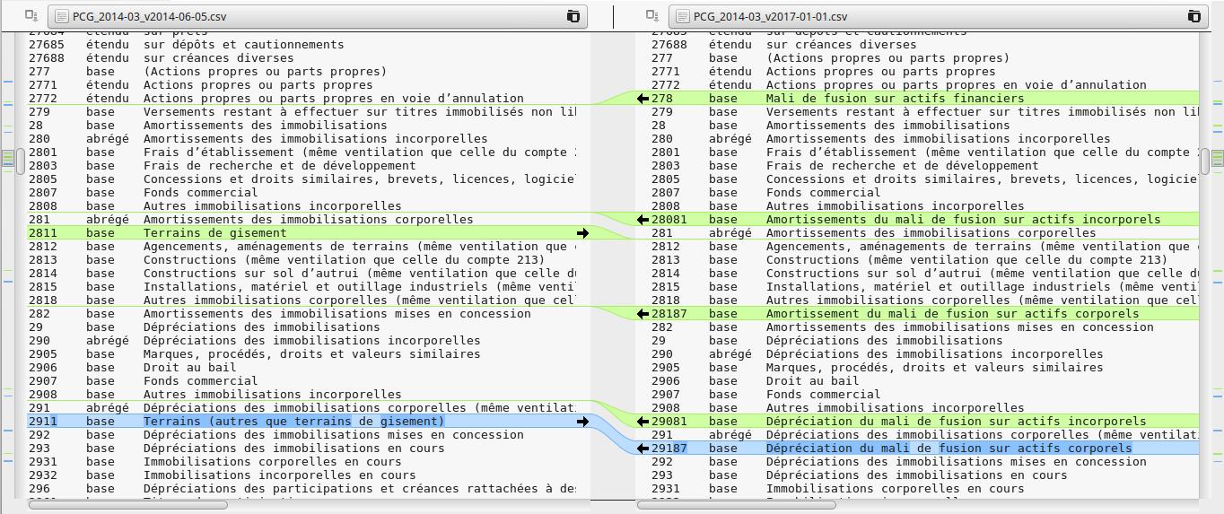 Plans Comptables Francais En Open Data Au Format Csv Et Gnucash Another World Seb35 S Blog